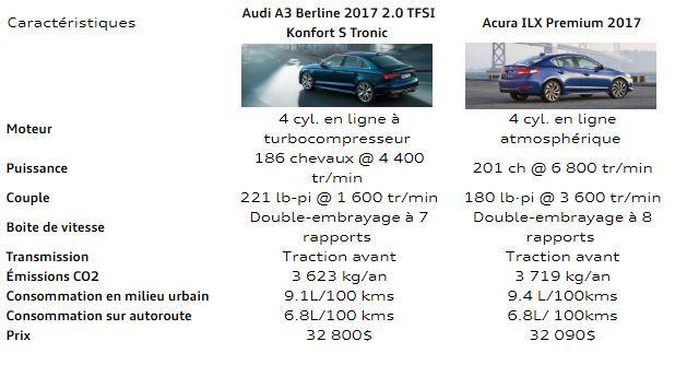 Audi Lauzon   Tableau comparatif de la Audi A3 Berline 2017 et de l'Acura ILX Premium 2017