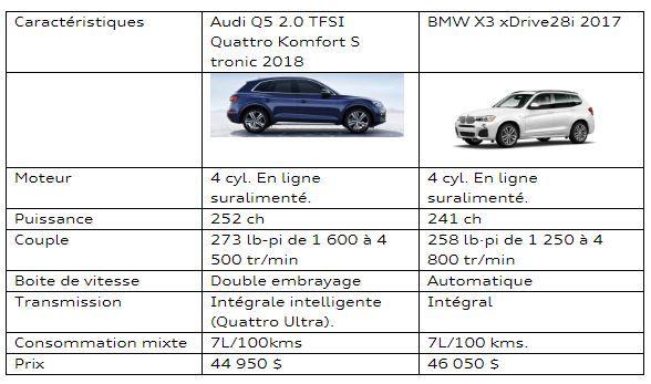 Audi Lauzon   Tableau comparatif entre le Audi Q5 et le BMW X3