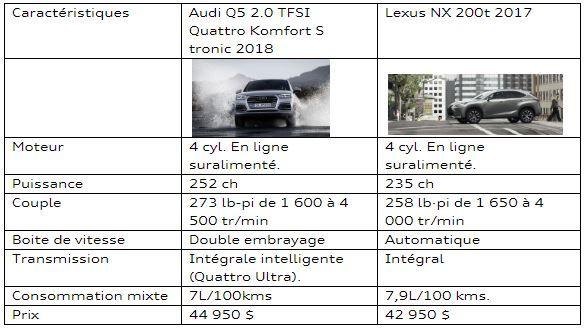 Audi Lauzon | Tableau comparatif entre une Audi Q5 et une Lexus NX 200t