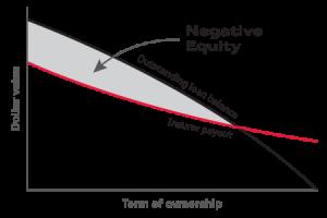 Negative Equity Privilege