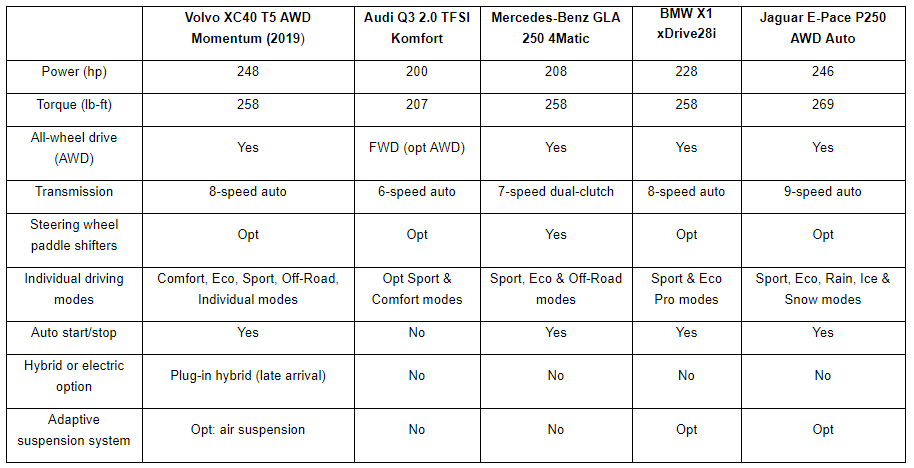 The 2019 Volvo XC40 vs. The Competition - chart
