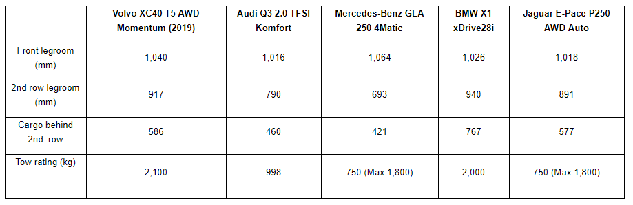 The 2019 Volvo XC40 vs. The Competition - chart comparing models