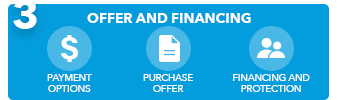 3. offer and financing; payment options, purchase offer, financing and protection