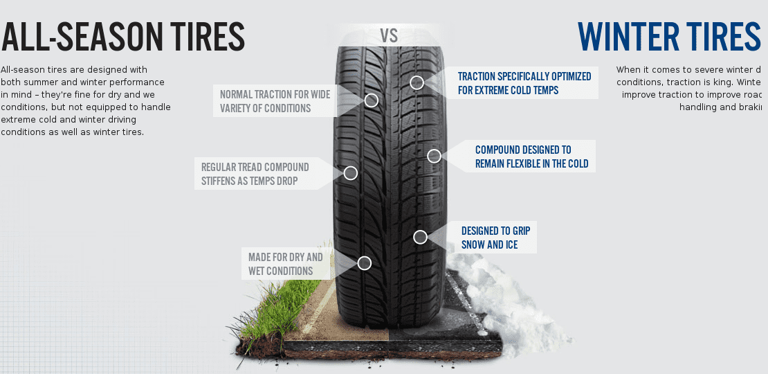 The Collected Wisdom about Winter Tires