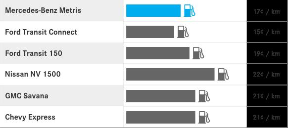 Fuel Costs.