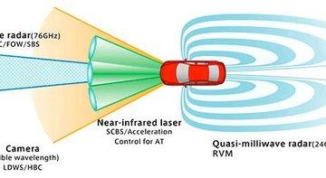 Mazda I-Activsense expliqué en détail