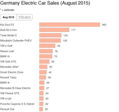 Vente de voitures électriques : KIA électrocute la compétition allemande