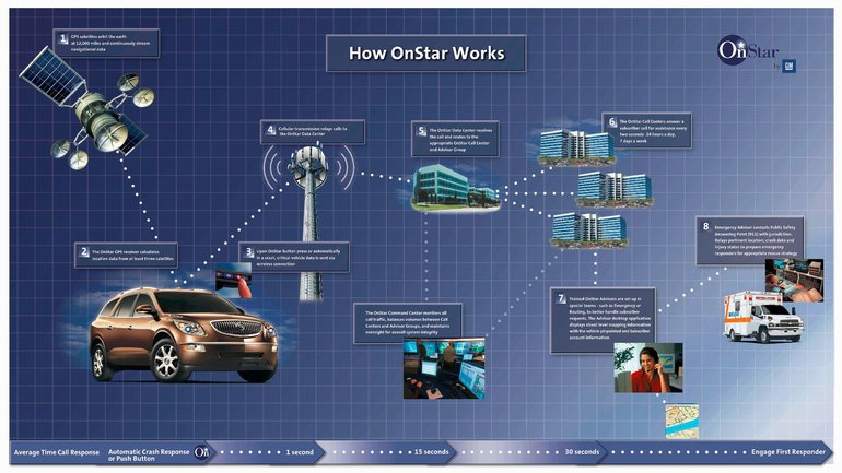 What Is Onstar >> What Is Onstar Bruce Chevrolet Buick Gmc Middleton